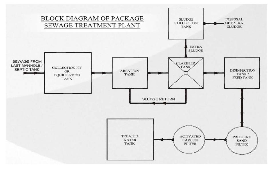 block diagram of stp
